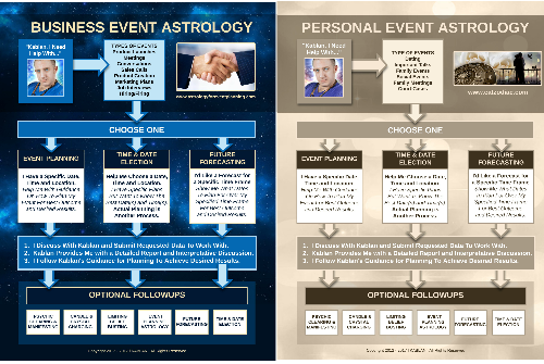 Business and Personal Planning Astrology