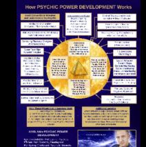 Psychic Power Development Method