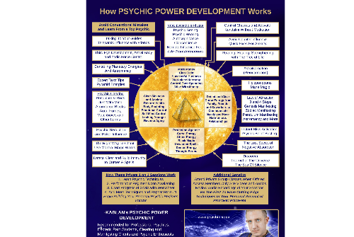 Psychic Power Development Method