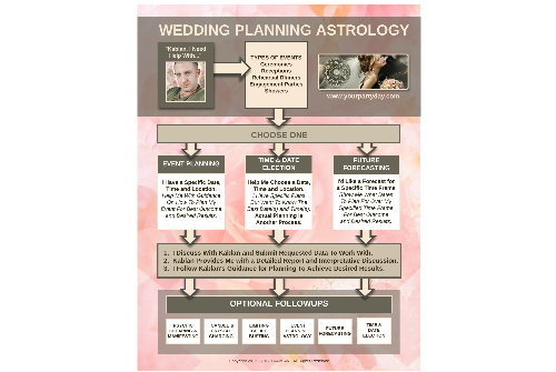 Wedding Planning Astrology Process